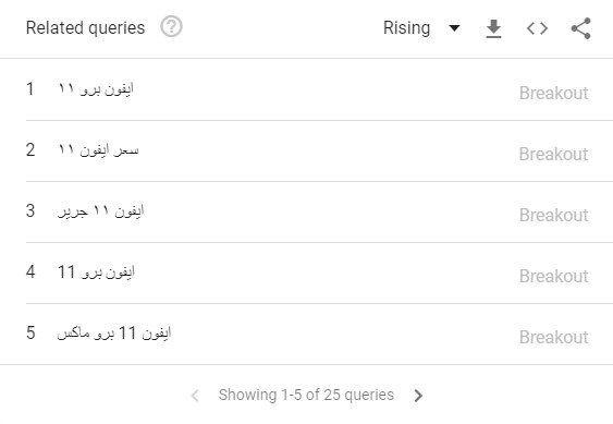 كلمات مفتاحية مقترحة من ترندات جوجل